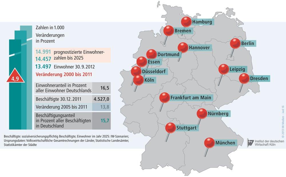 Veränderung der Einwohnerzahlen in 14 deutschen Großstädten.
