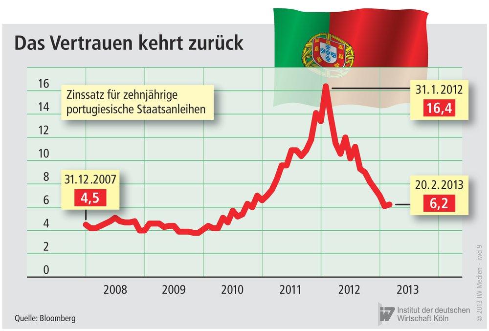 Bundesanleihen, auch Bunds genannt, sind von der Bundesrepublik Deutschland emittierte, börsengehandelte Schuldverschreibungen mit einer Laufzeit von 10 und 30 Jahren.