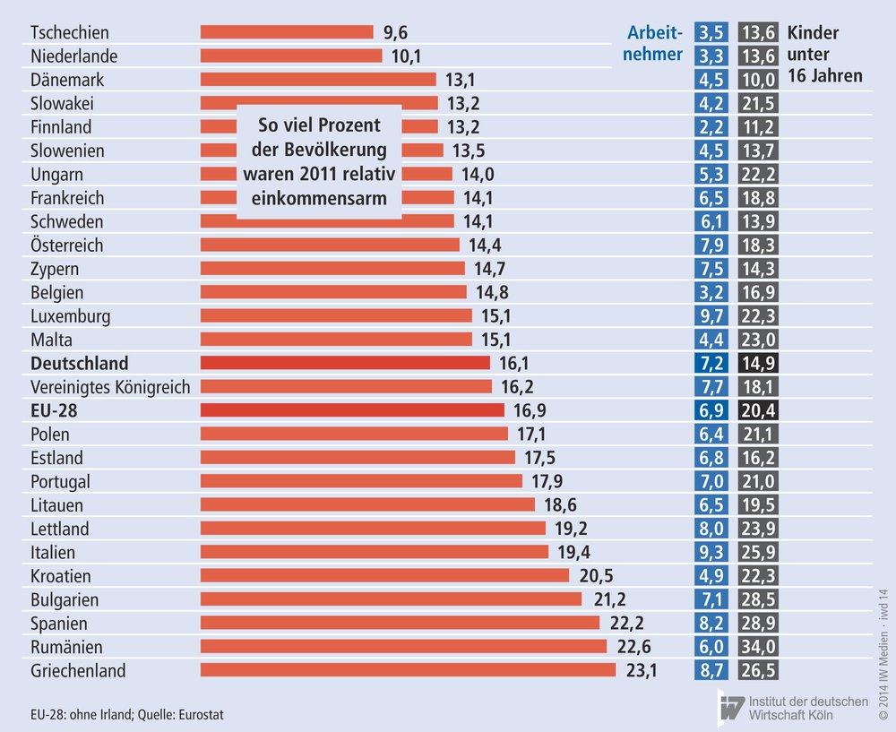 kroatien portugal statistik