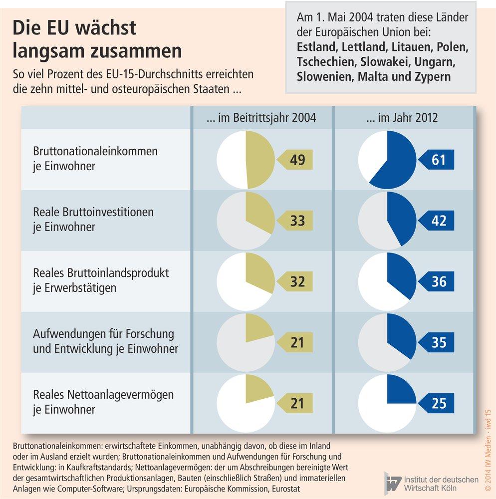 Erfreuliche Bilanz - iwd.de