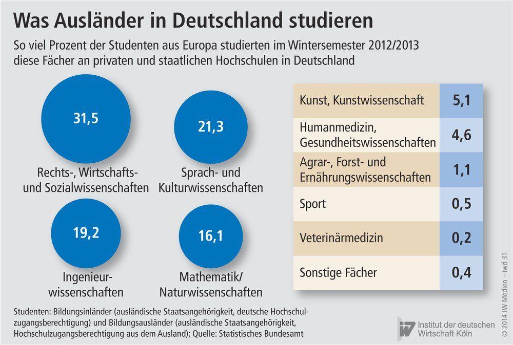 studieren in deutschland related keywords studieren in. Black Bedroom Furniture Sets. Home Design Ideas