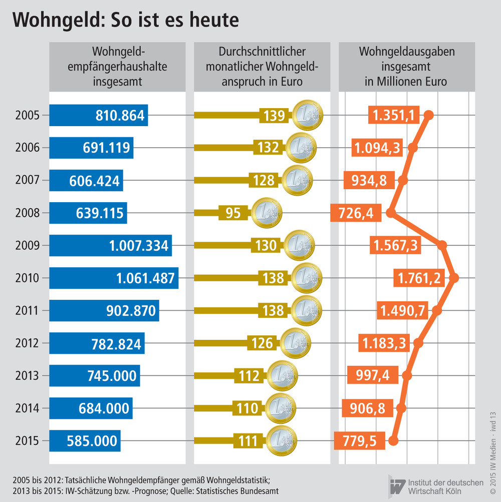 wohngeld frankfurt