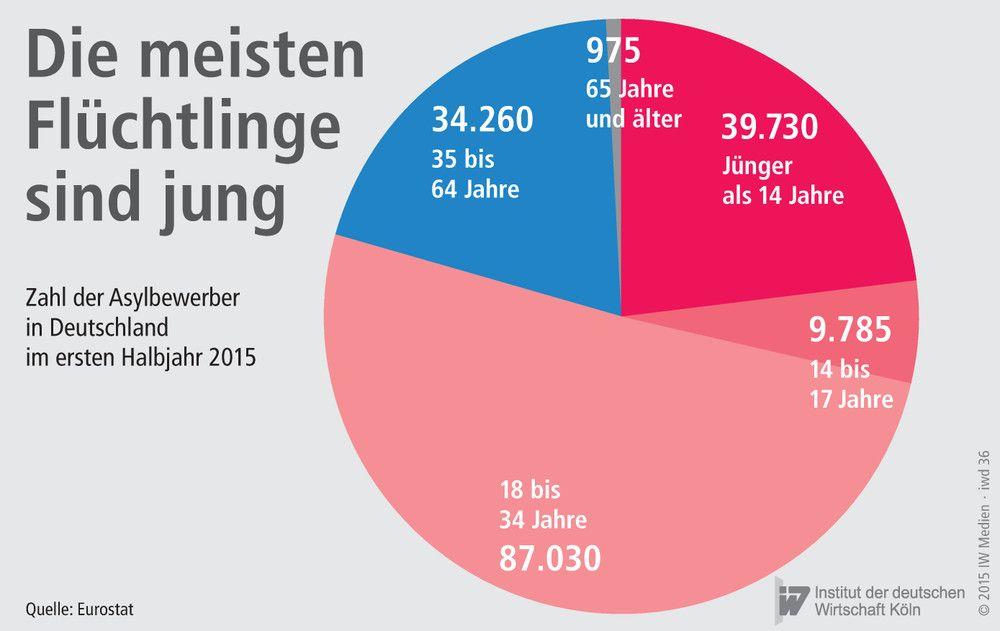 Mindestsicherung Asylanten Deutschland