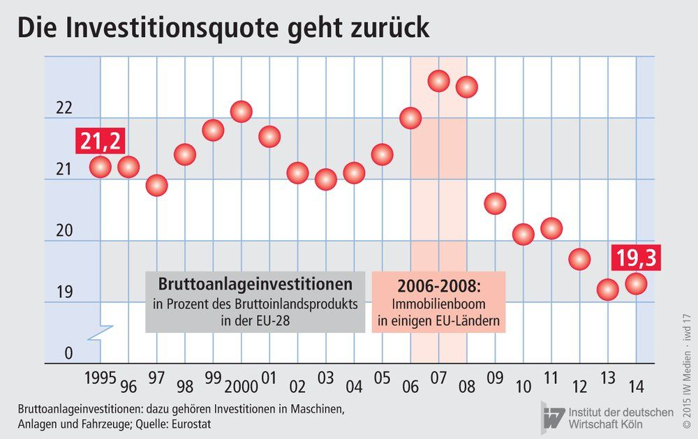 Bruttoanlageinvestitionen in der EU