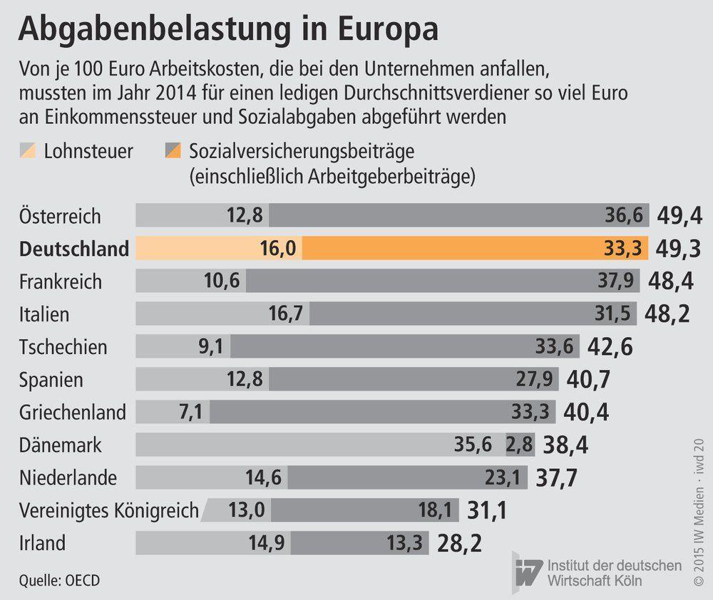 Steuerbelastung Deutschland