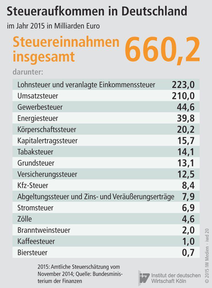 Steuer In Deutschland