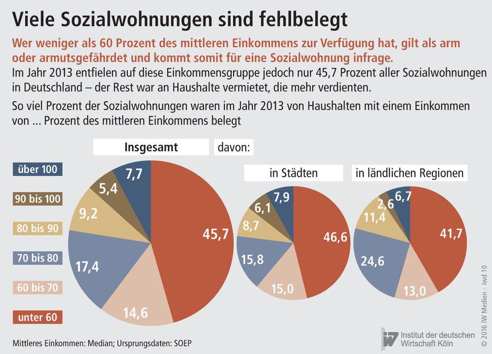 Wohnungsmangel Deutschland