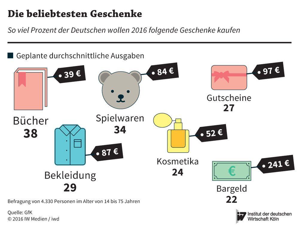 Mehr Geld für Weihnachtsgeschenke - iwd.de