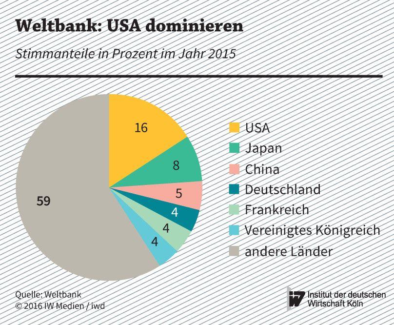 Stimmanteile an der Weltbank im Jahr 2015