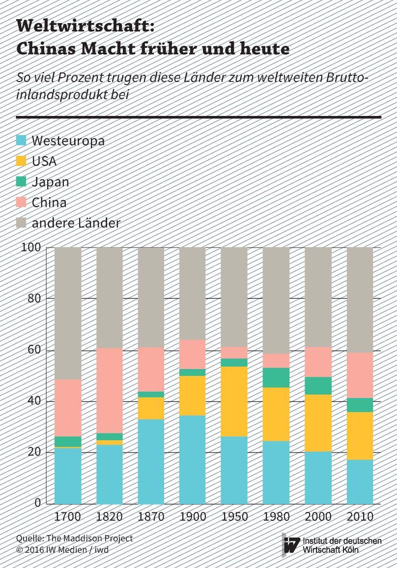 Anteil der heutigen Wirtschaftsmächte am weltweiten Bruttoinlandsprodukt zwischen 1700 und 2010