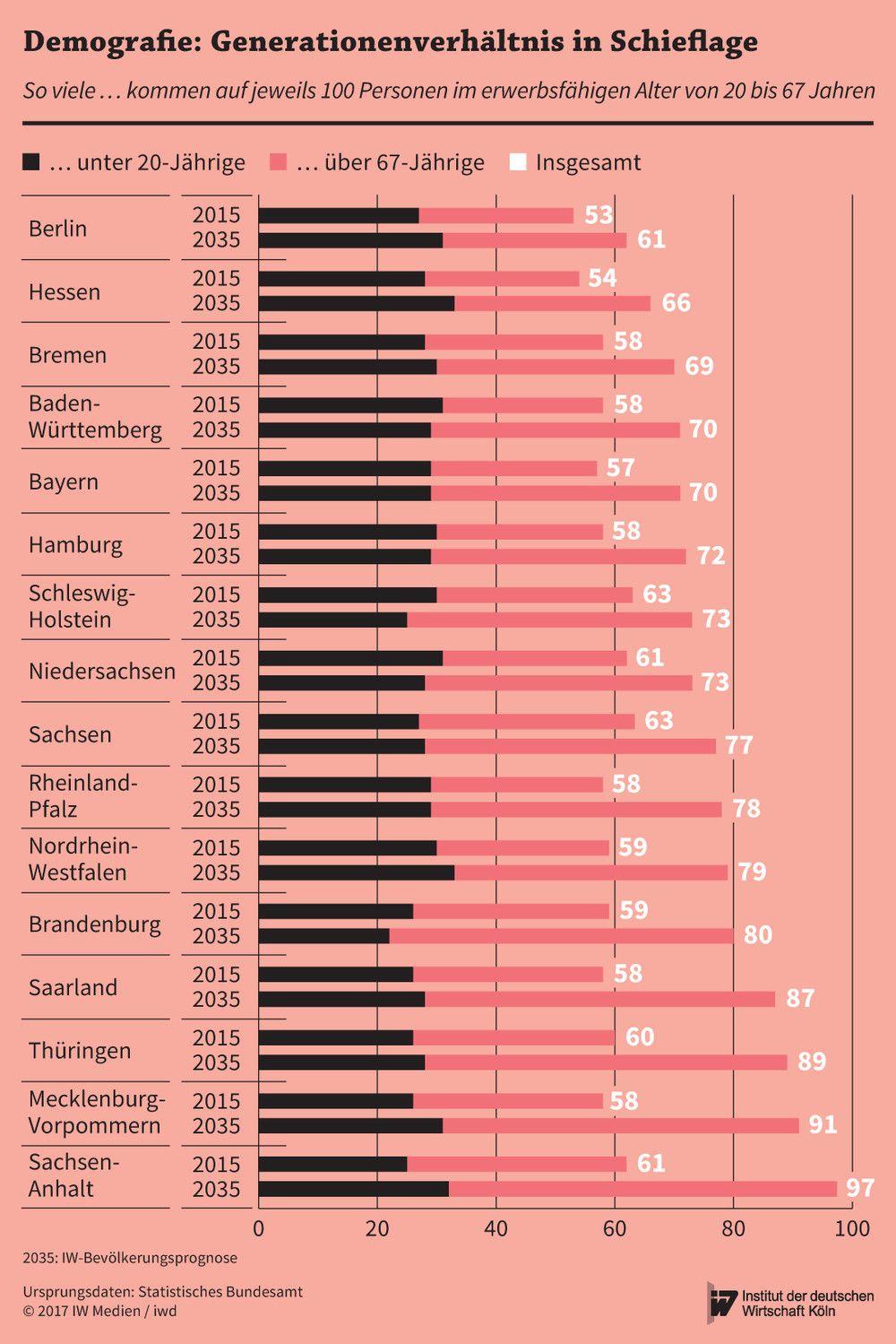 Verhältnis von Personen im erwerbsfähigen Alter zu unter 20-Jährigen und Rentnern