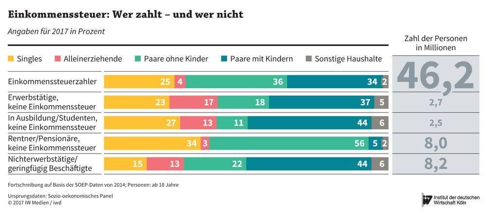 wieviel steuern zahlt man in deutschland