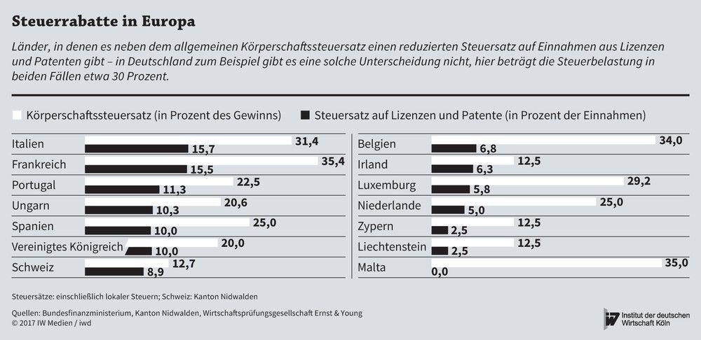 Die Mehrwertsteuer in Österreich Mehrwertsteuersätze Österreich: 20% und 10%. Die Mehrwertsteuer, auch Umsatzsteuer genannt, zählt in Österreich zu der so genannten Bundessteuer, wobei der Bund die Steuerhoheit hat und frei über die damit verbundenen Einnahmen verfügen kann.
