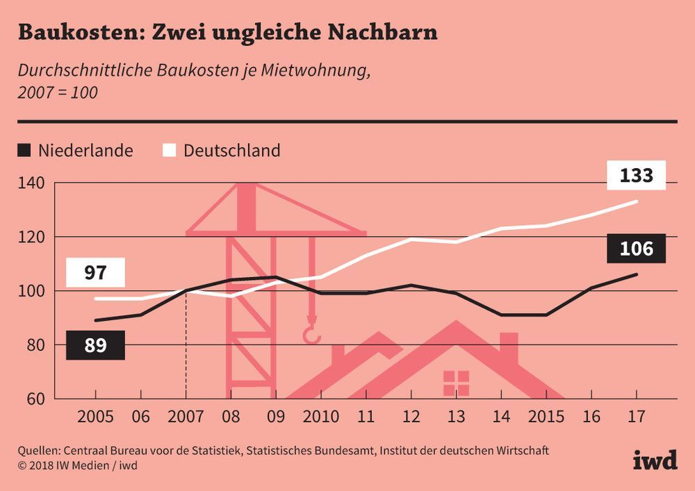 Baukosten Reduzieren Vorbild Niederlande Iwdde