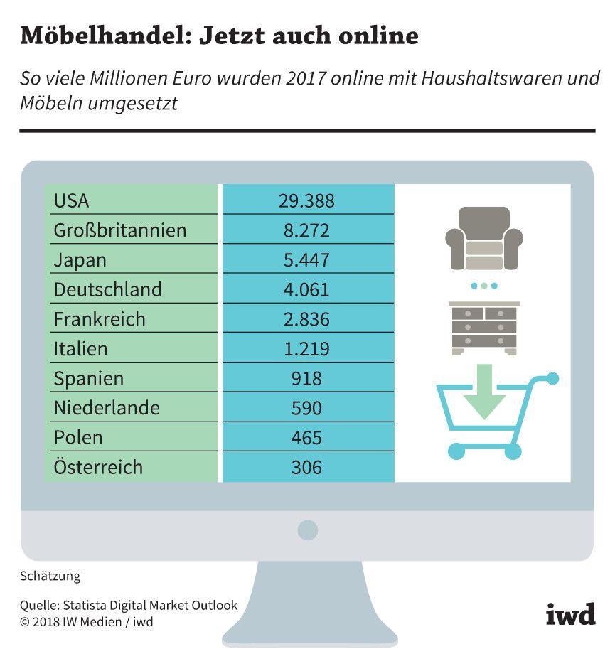 Delightful So Viele Millionen Euro Wurden 2017 Online Mit Haushaltswaren Und Möbeln  Umgesetzt