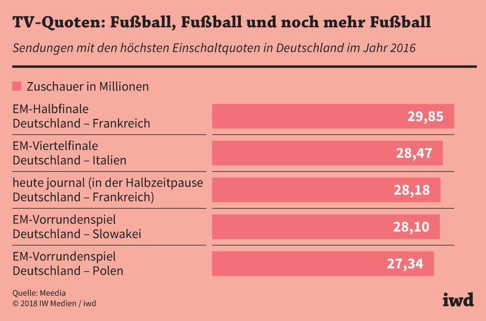 Der Reiche Konig Fussball Iwd De