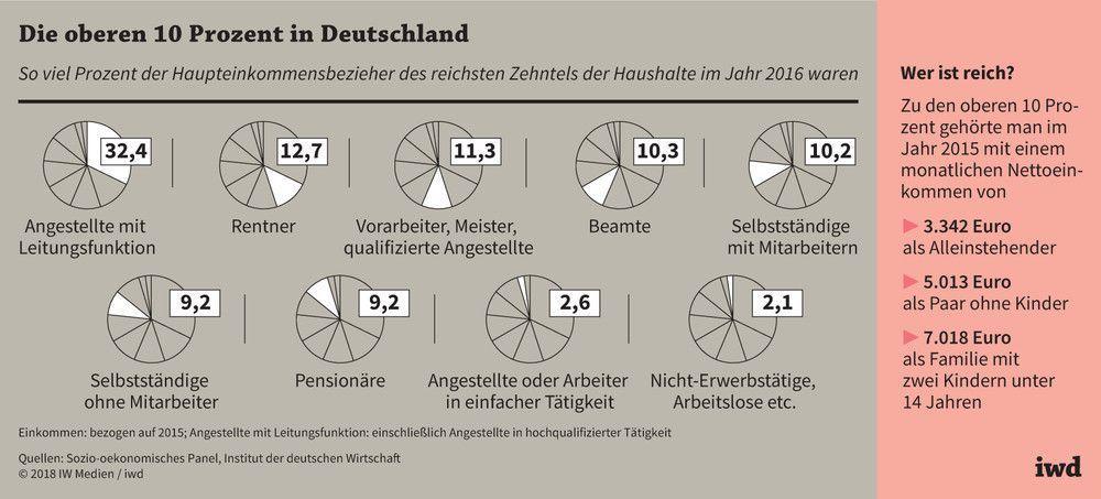 Single deutschland prozent