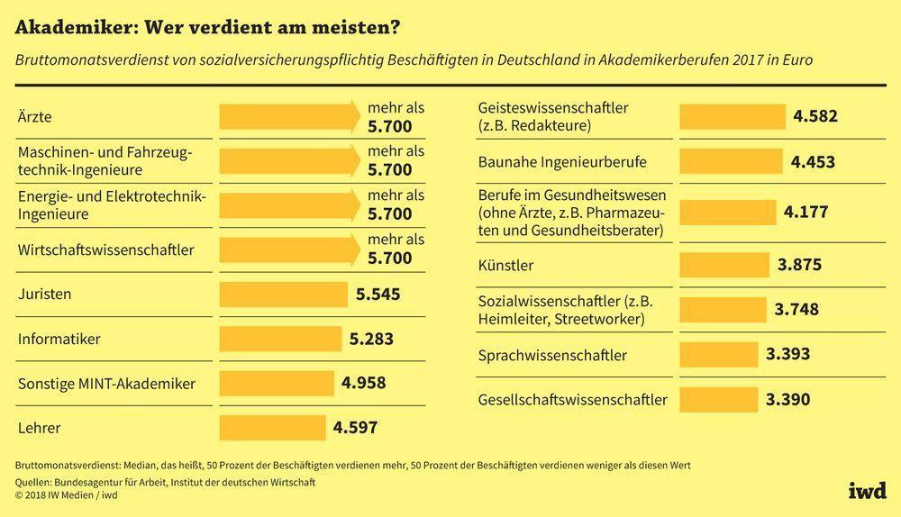 Mittleres einkommen deutschland 2018
