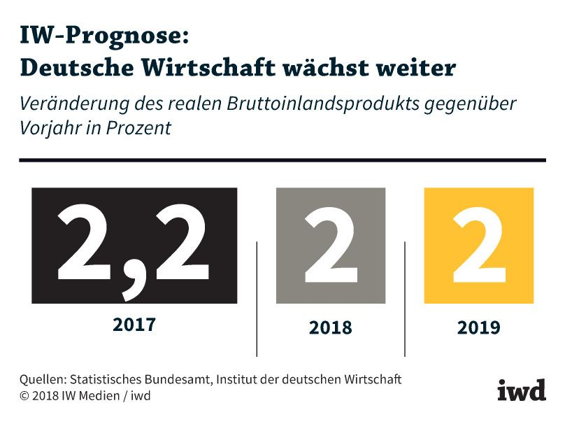 Wirtschaft und Politik - iwd.de