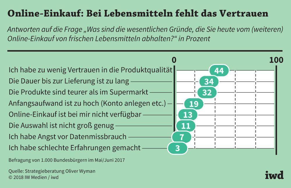 Hier finden Sie Ergebnisse aus der aktuellen EHI-Studie Lebensmittel E-Commerce sowie aus Verbraucherumfragen zum Thema Online-Einkauf von Lebensmitteln in Deutschland.