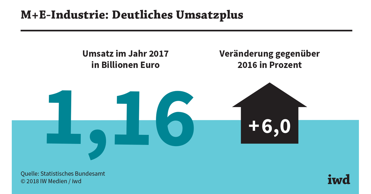 Metall- und Elektro-Industrie auf Wachstumskurs - iwd.de
