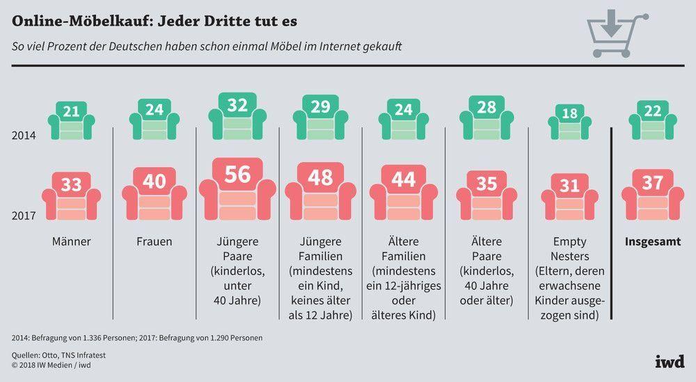 High Quality Online Möbelkäufer Nach Geschlecht, Alter Und Familiensituation Im  Vergleich Der Jahre 2014 Und 2017