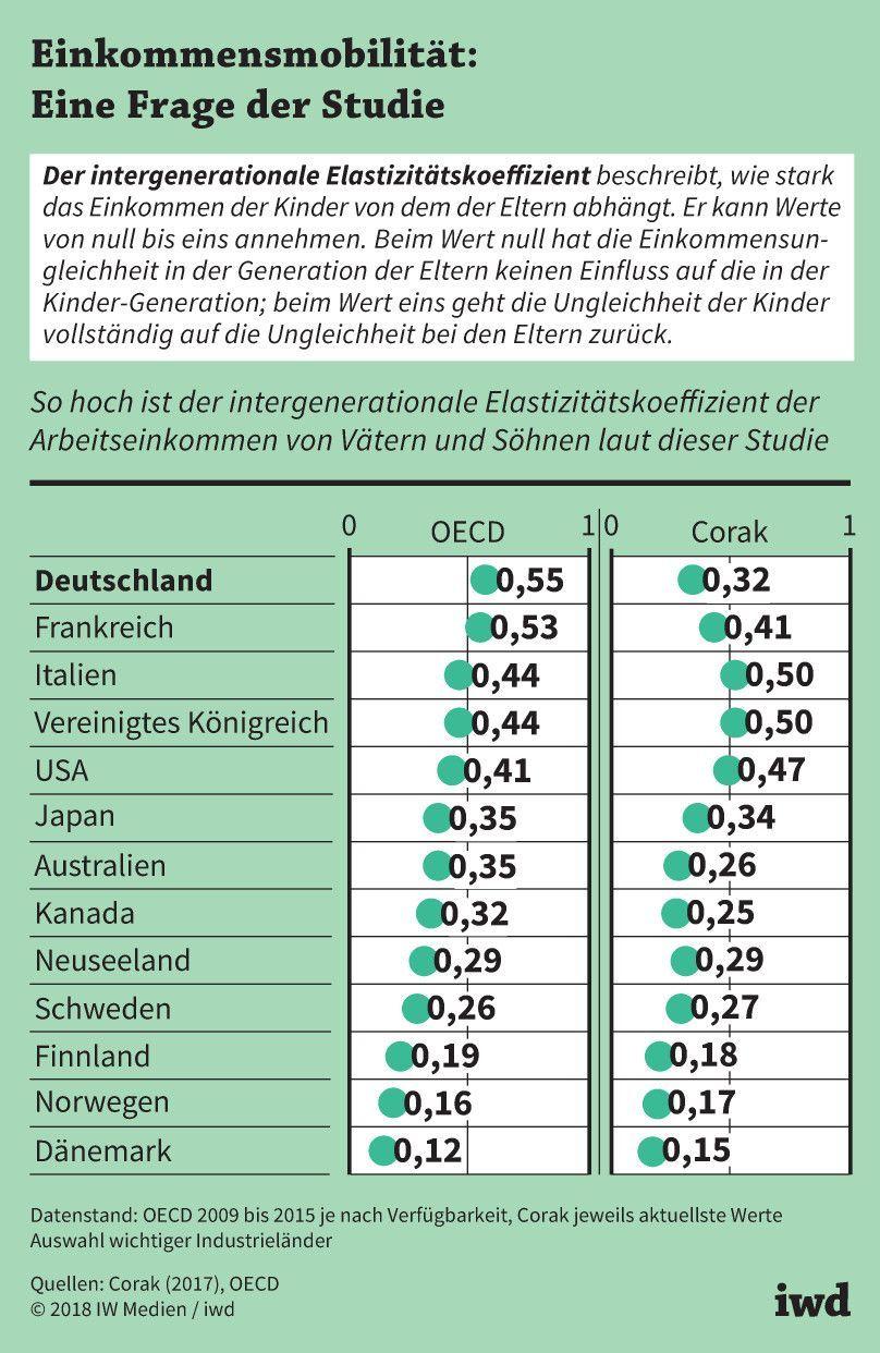 Einkommen und Vermögen - iwd.de