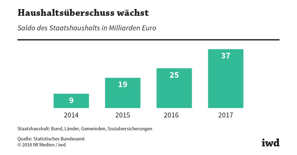 Staatseinnahmen Deutschland