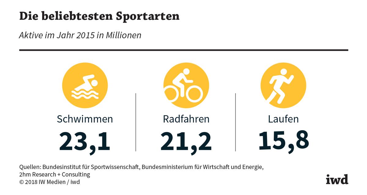 Wirtschaftsfaktor Sport
