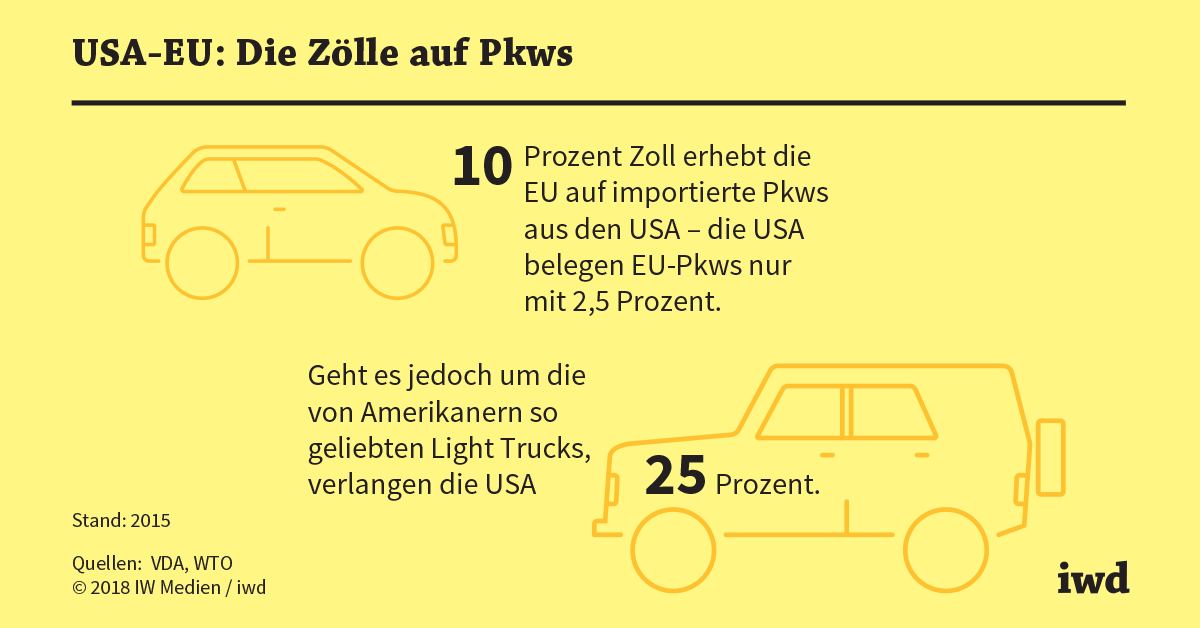 Zolle Auf Autos Symbolpolitik First Iwd De