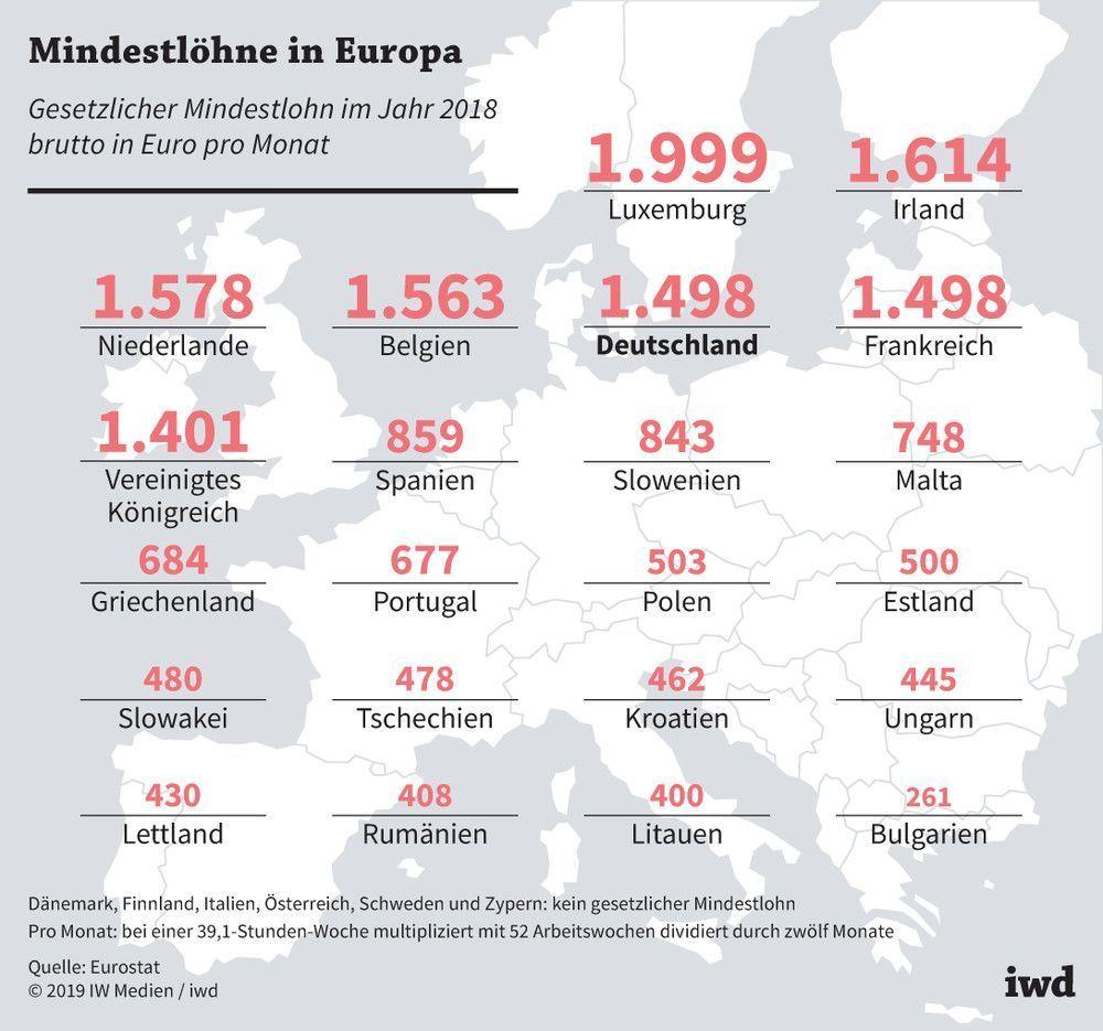 Mindestlohn in Europa: In welchem Land ist er am höchsten ...