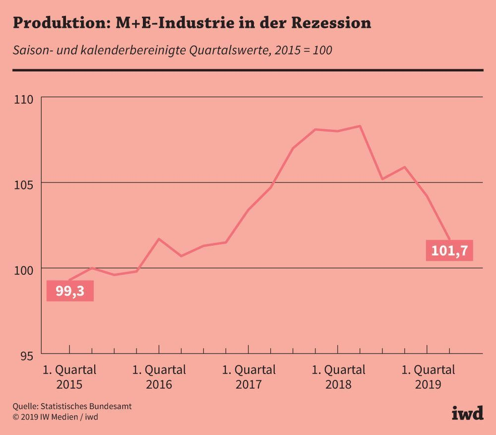Quartalswerte der Produktion in der M+E-Industrie