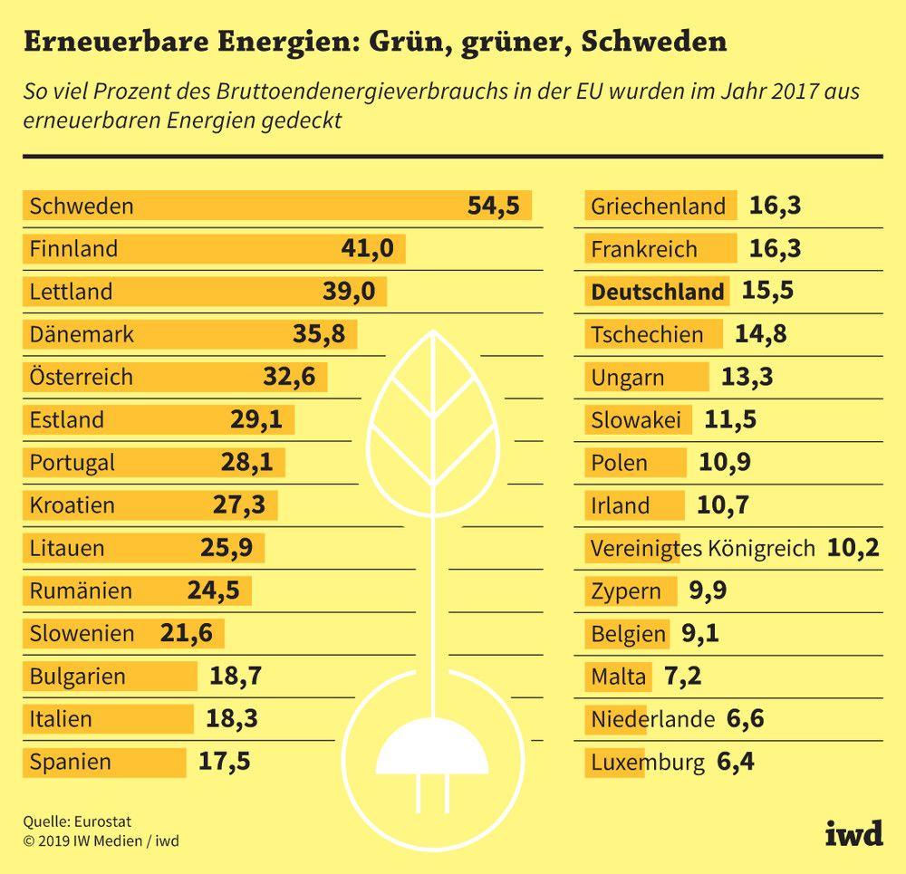 Was sind erneuerbare energien
