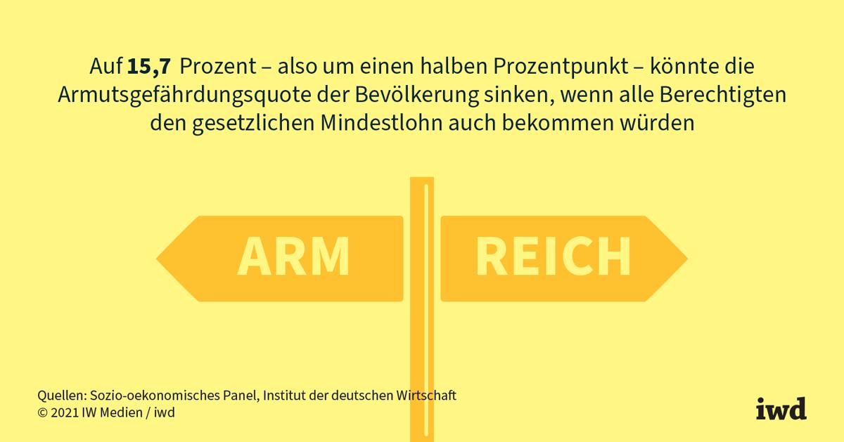 Mindestlohn besser einhalten als erhöhen - iwd.de