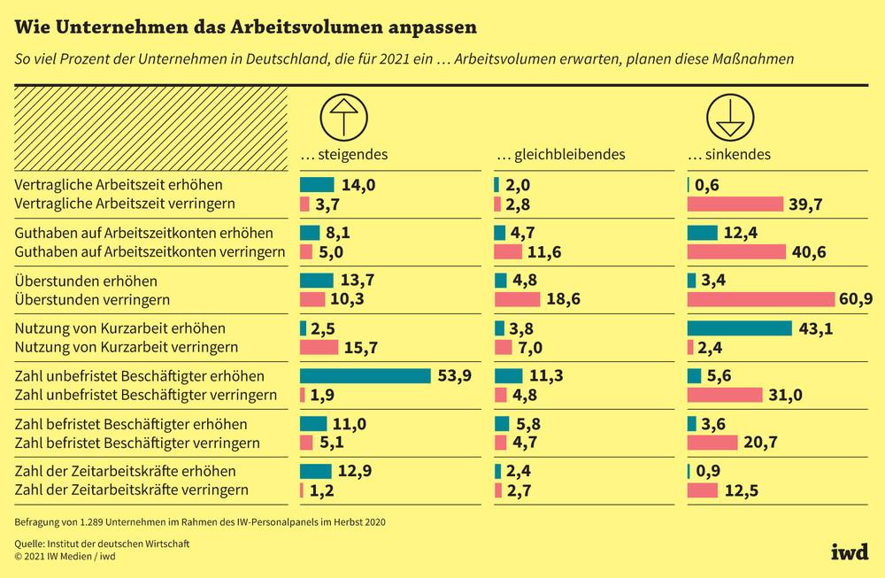 So viel Prozent der Unternehmen in Deutschland, die für 2021 ein steigendes/gleichbleibendes/sinkendes Arbeitsvolumen erwarten, planen diese Maßnahmen