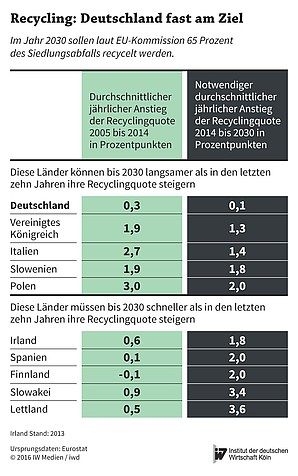 Recycling bis 2030