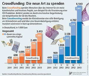 Summe an Kapital, die in Crowdfunding oder -investing floß.