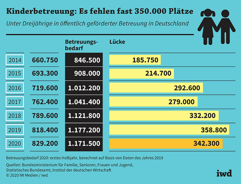 Unter Dreijährige in öffentlich geförderter Betreuung in Deutschland