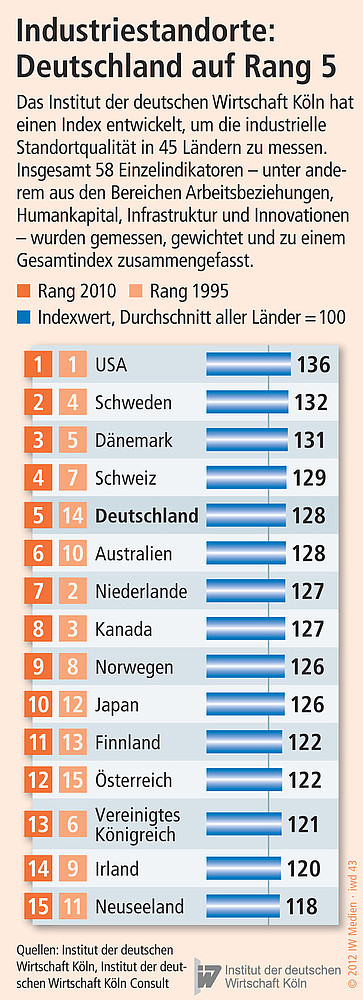 Ranking: Internationale industrielle Standortqualität