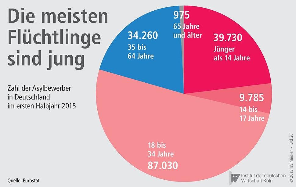 Asylbewerber Deutschland Zahlen