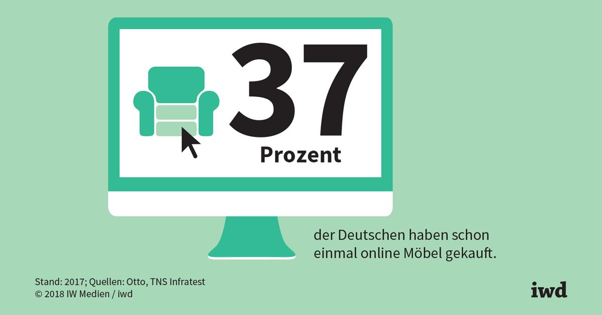 Möbelhandel: Wohnhäppchen Aus Dem Netz   Iwd.de